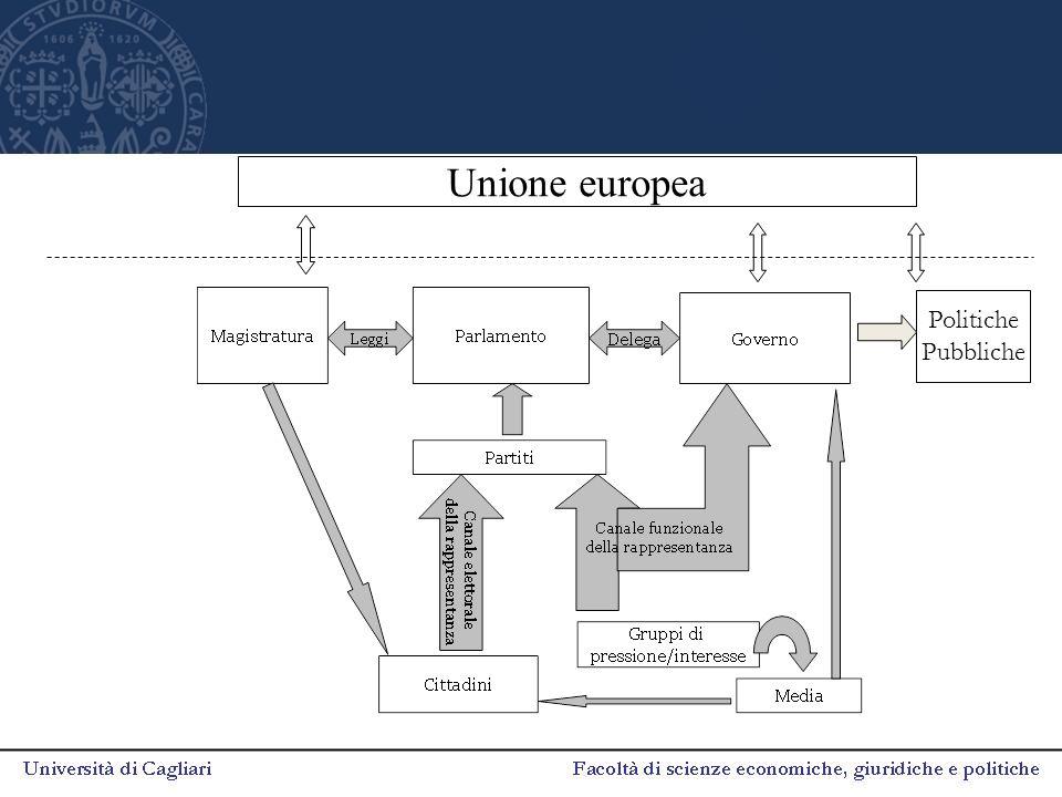 Unione europea Politiche Pubbliche