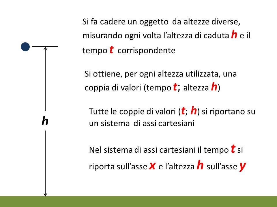 Si fa cadere un oggetto da altezze diverse, misurando ogni volta l'altezza di caduta h e il tempo t corrispondente