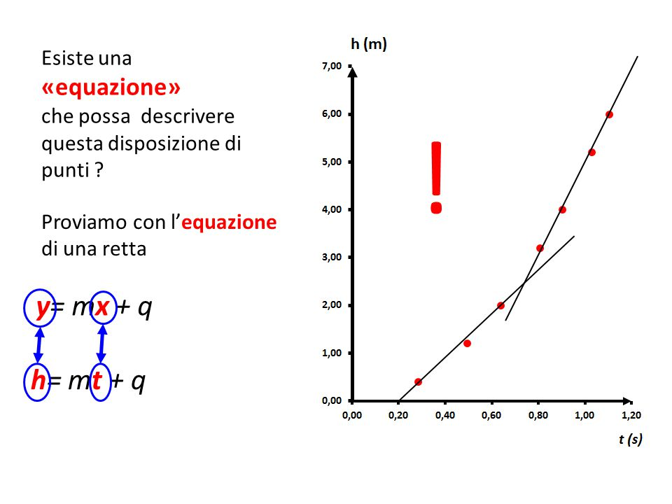 ! y= mx + q h= mt + q Esiste una «equazione»