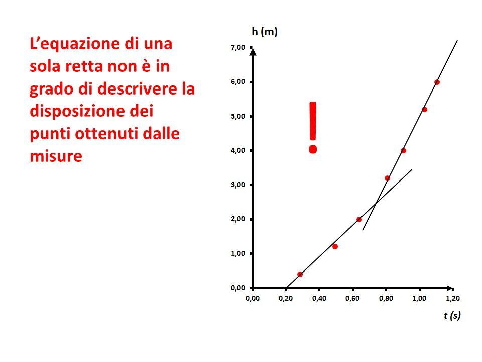 L'equazione di una sola retta non è in grado di descrivere la disposizione dei punti ottenuti dalle misure