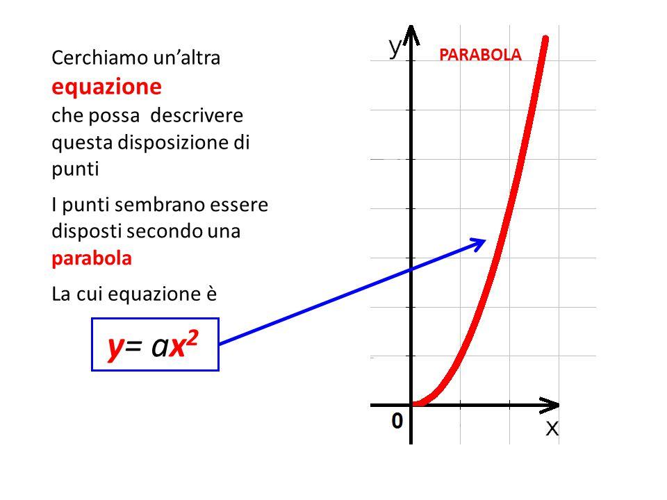 y= ax2 Cerchiamo un'altra equazione