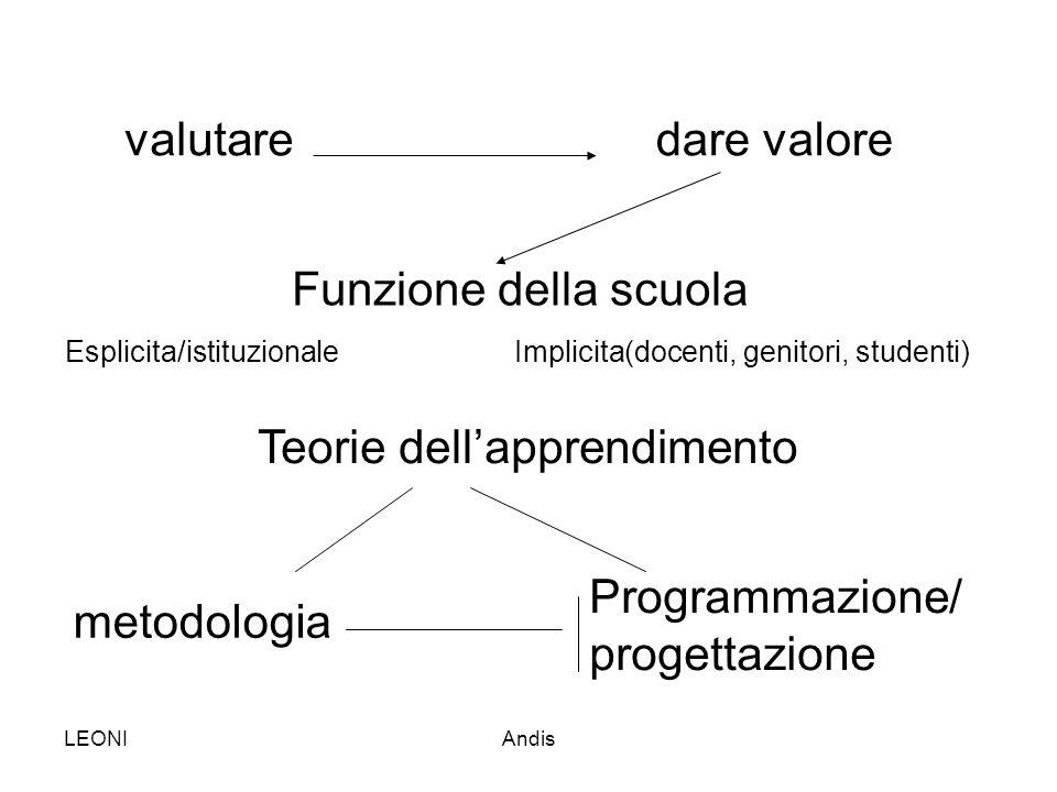 Teorie dell'apprendimento