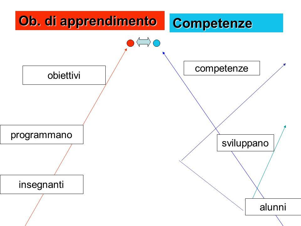 Ob. di apprendimento Competenze competenze obiettivi programmano