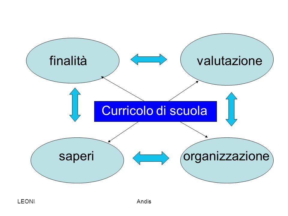 finalità valutazione Curricolo di scuola saperi organizzazione LEONI