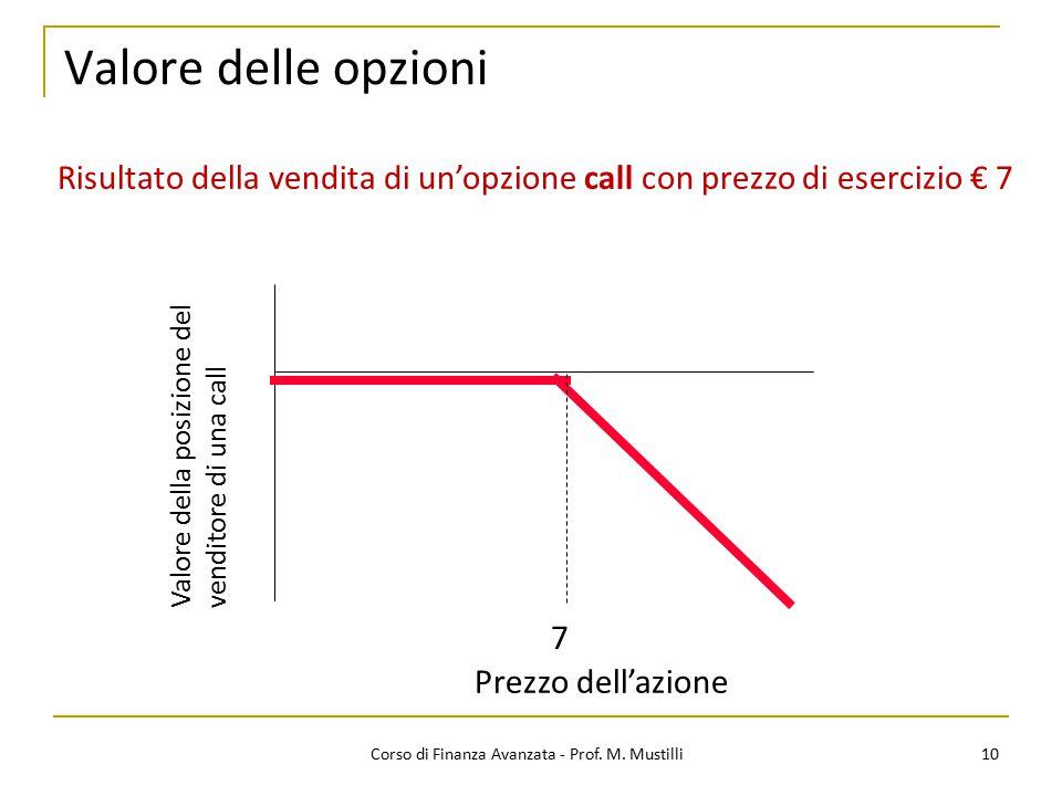 Valore delle opzioni Risultato della vendita di un'opzione call con prezzo di esercizio € 7. Valore della posizione del venditore di una call.