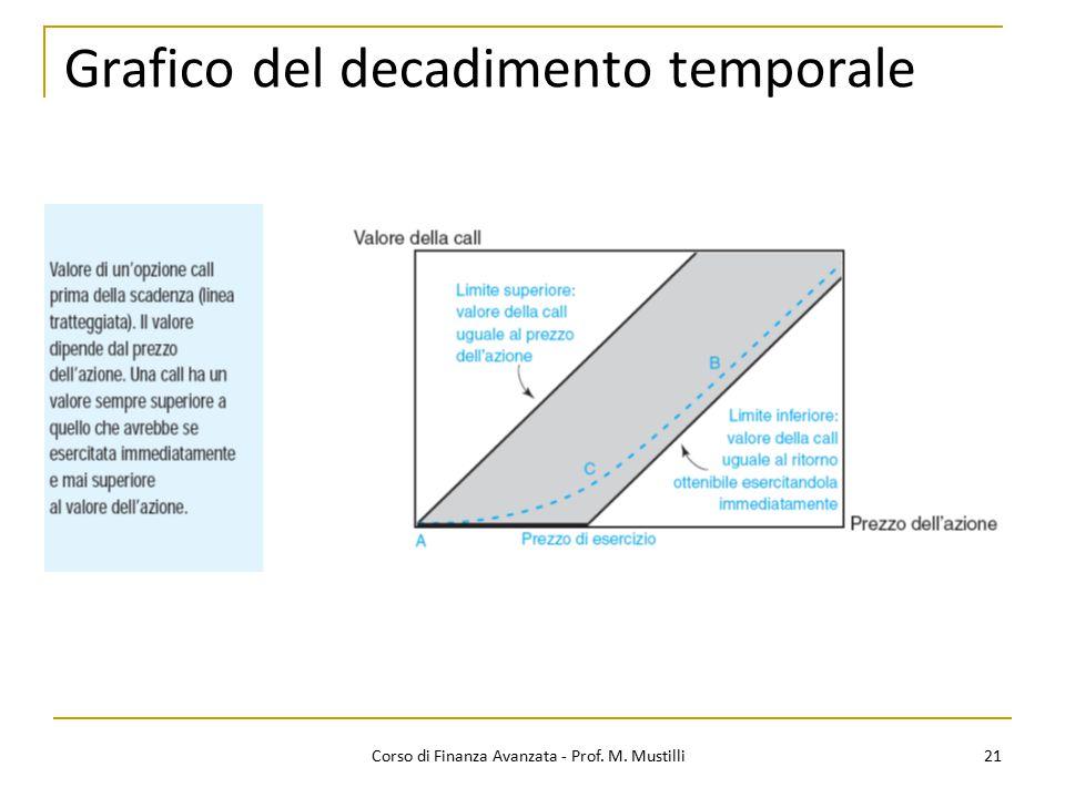 Grafico del decadimento temporale