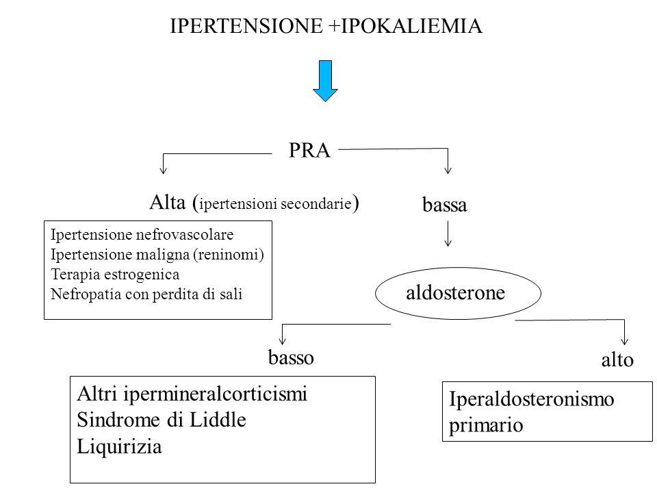 IPERTENSIONE +IPOKALIEMIA