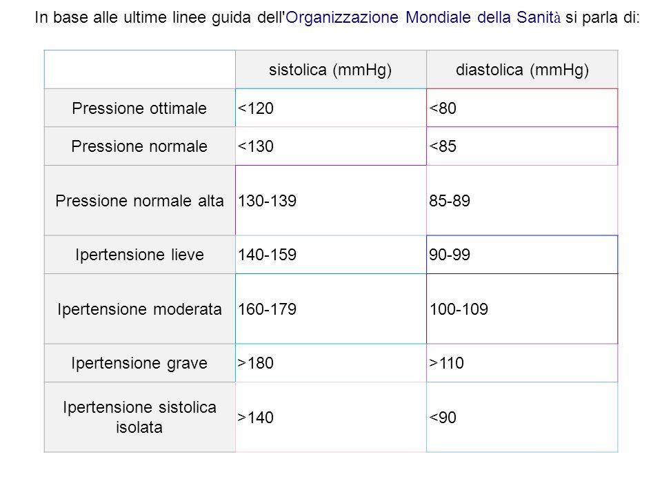 Pressione normale alta 130-139 85-89