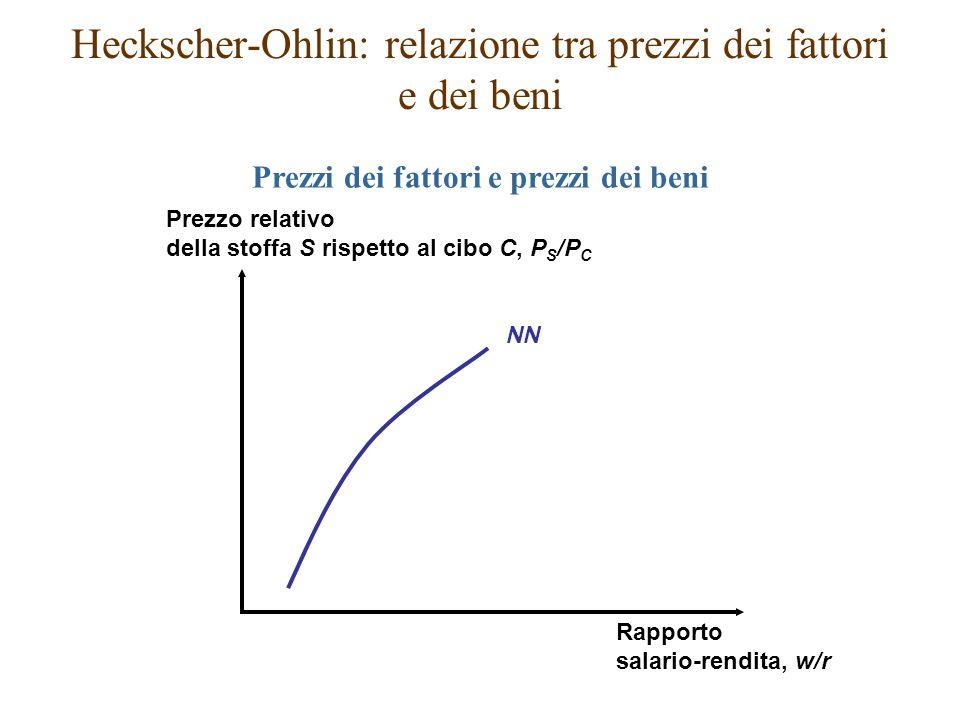 Heckscher-Ohlin: relazione tra prezzi dei fattori e dei beni