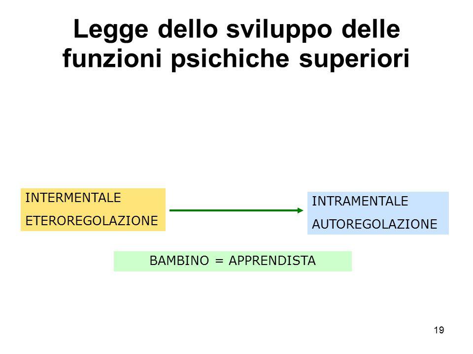 Legge dello sviluppo delle funzioni psichiche superiori