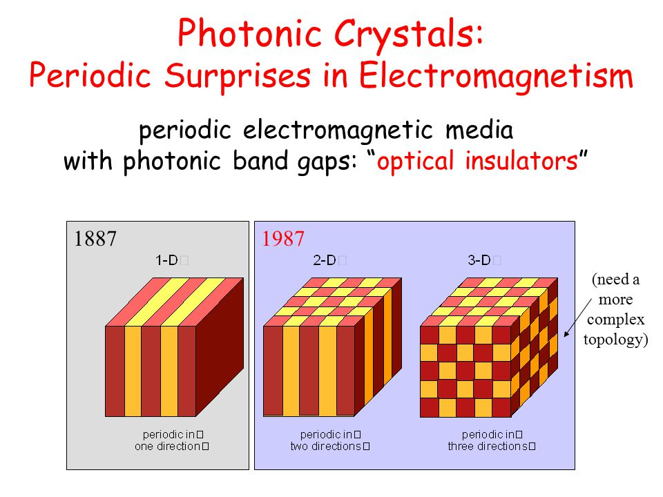 Photonic Crystals: Periodic Surprises in Electromagnetism