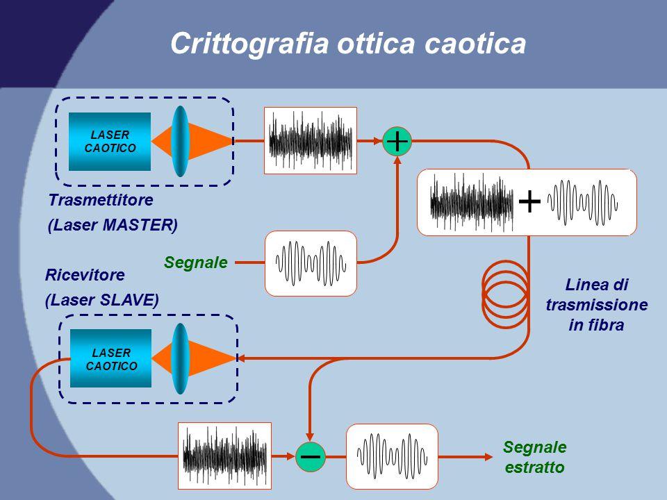 Crittografia ottica caotica