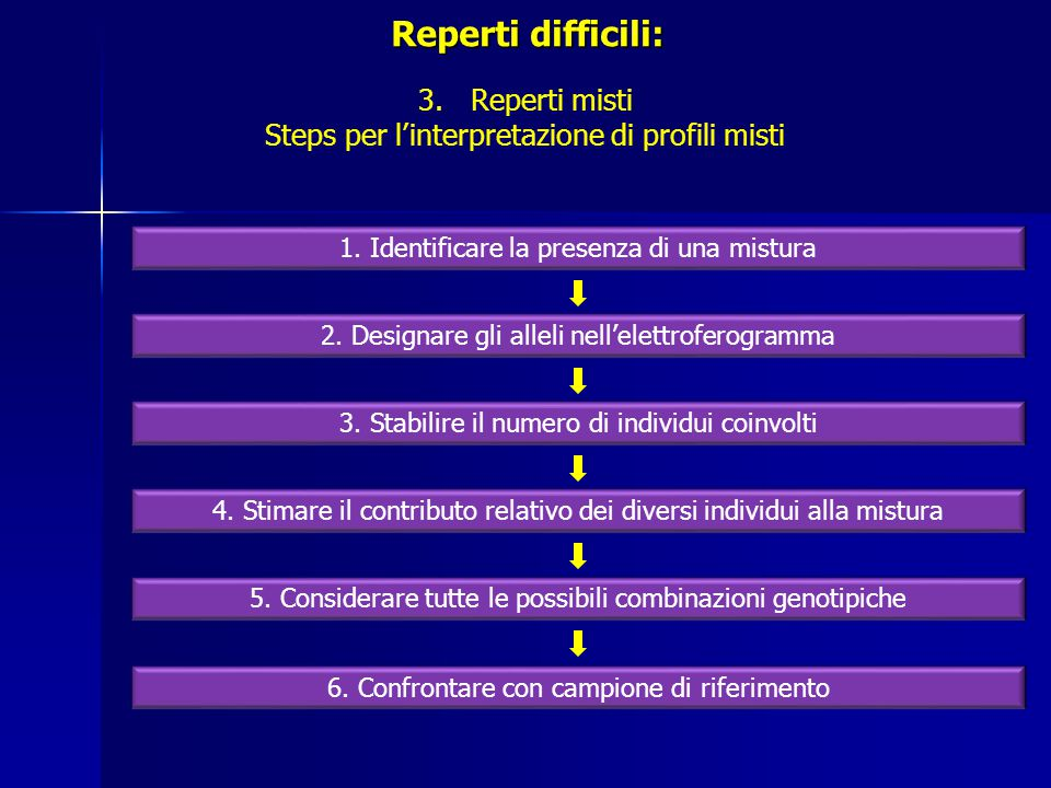 Reperti difficili: Reperti misti