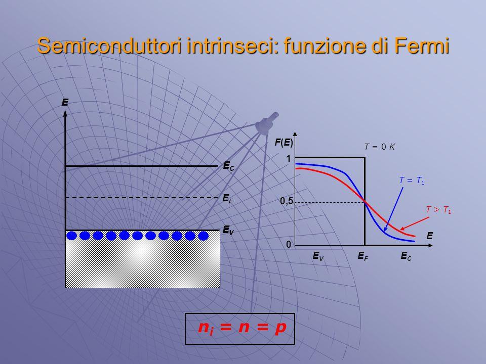 Semiconduttori intrinseci: funzione di Fermi