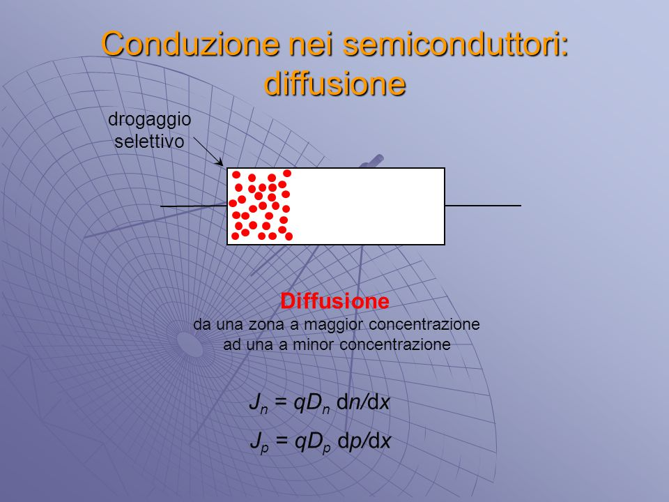 Conduzione nei semiconduttori: diffusione