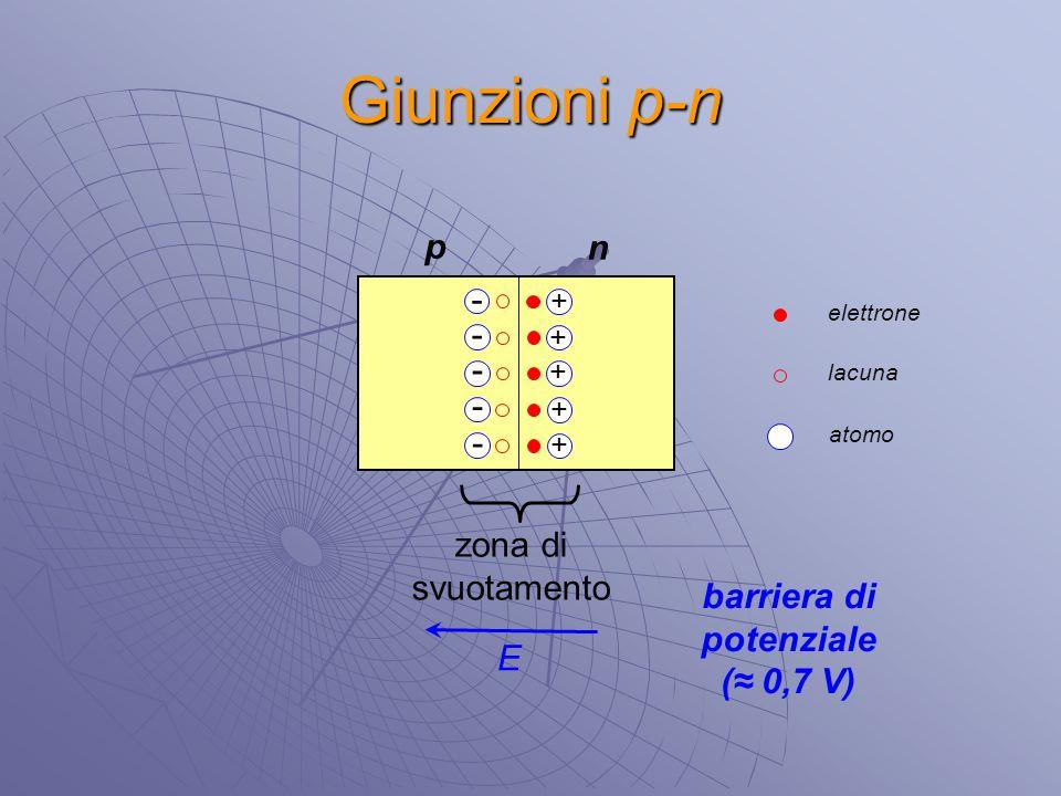 Giunzioni p-n p n - - - - - zona di svuotamento barriera di potenziale