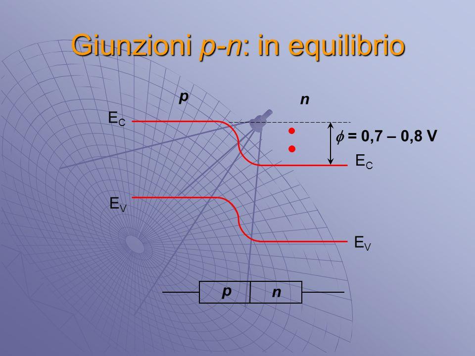 Giunzioni p-n: in equilibrio