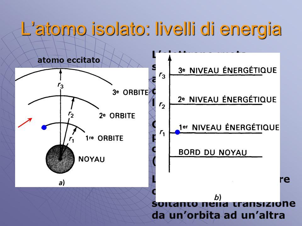 L'atomo isolato: livelli di energia