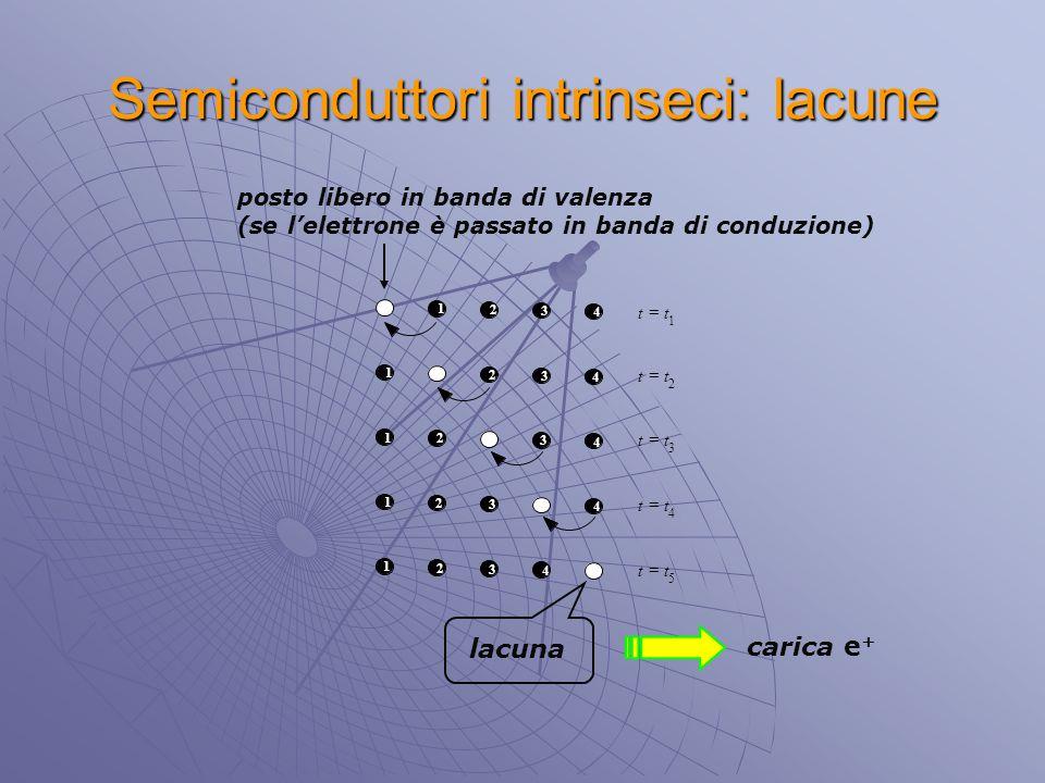 Semiconduttori intrinseci: lacune