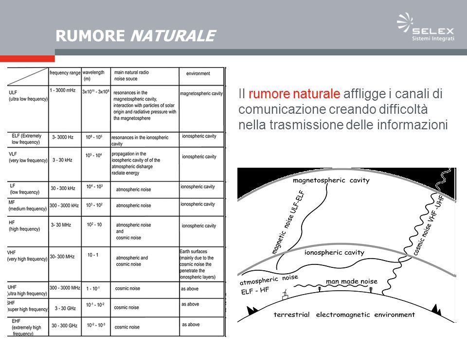 RUMORE NATURALE Il rumore naturale affligge i canali di comunicazione creando difficoltà nella trasmissione delle informazioni.