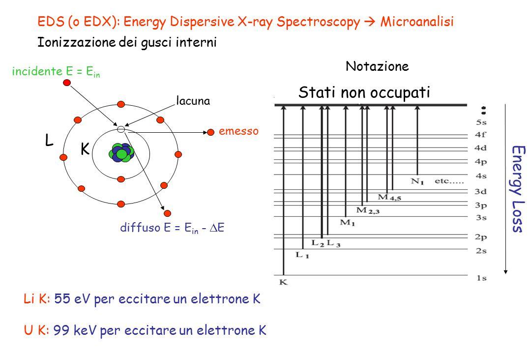 Stati non occupati L K Energy Loss