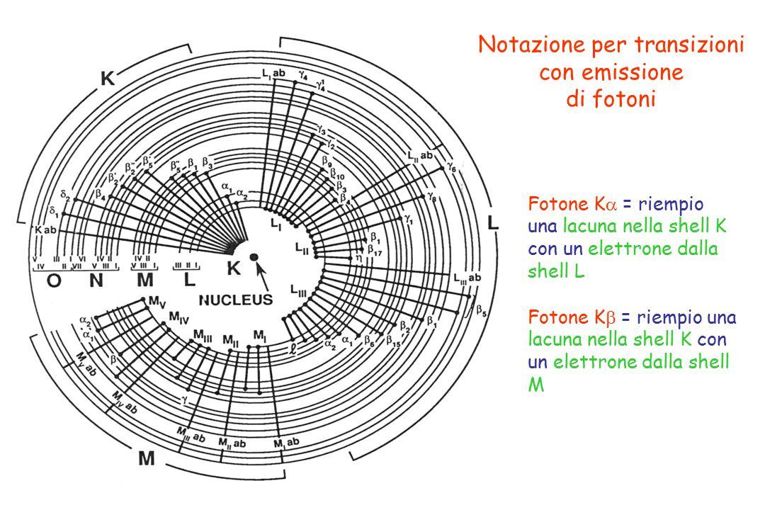Notazione per transizioni con emissione