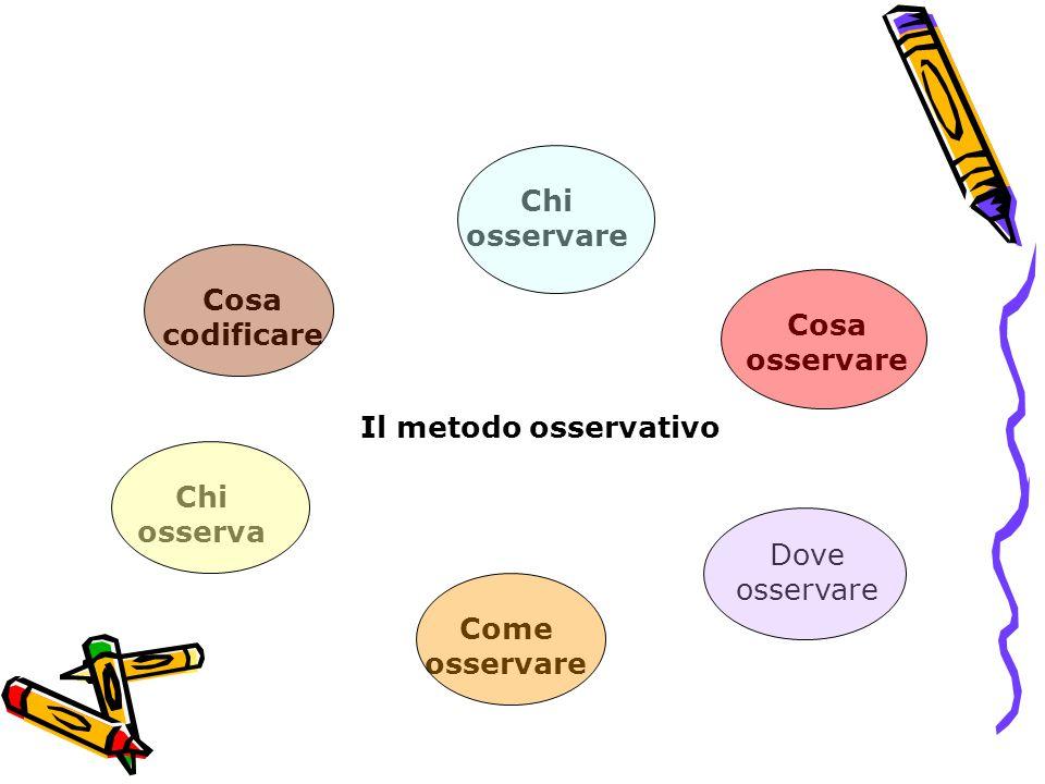 Chi osservare Cosa codificare. Cosa osservare. Il metodo osservativo. Chi osserva. Dove osservare.