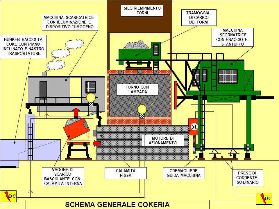 MACCHINA SCARICATRICE SCHEMA GENERALE COKERIA