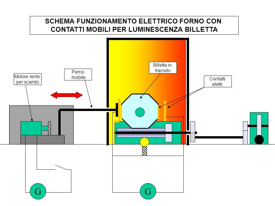 G G SCHEMA FUNZIONAMENTO ELETTRICO FORNO CON