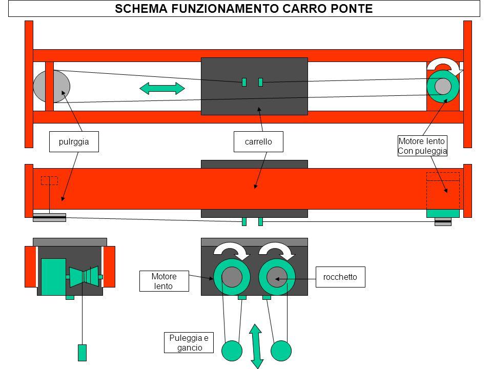 SCHEMA FUNZIONAMENTO CARRO PONTE