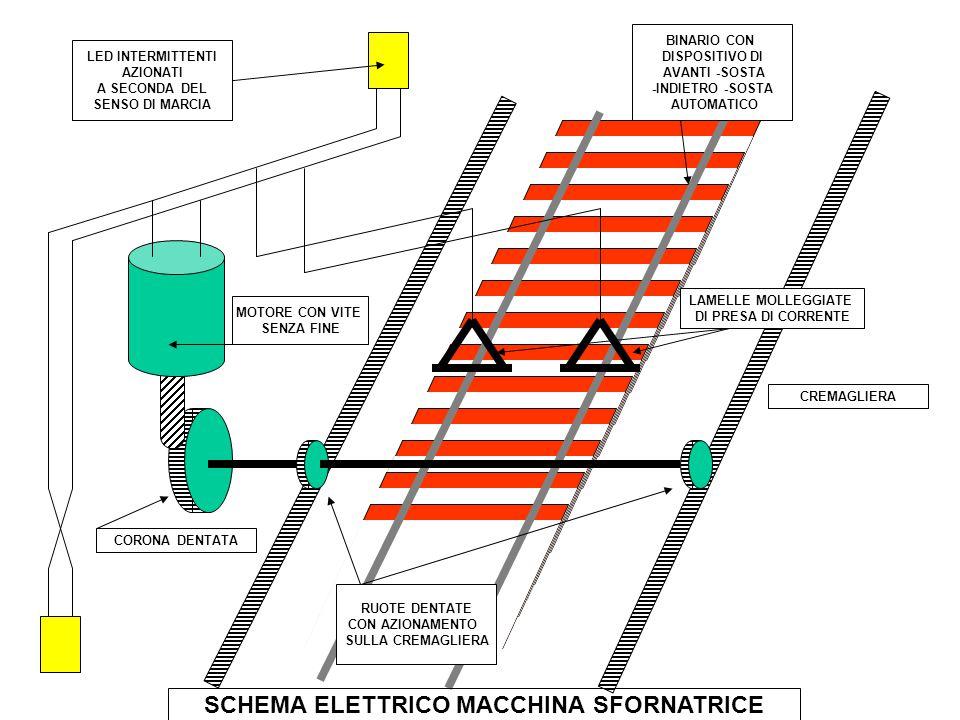 Schema Elettrico Motore Avanti Indietro : Macchina scaricatrice schema generale cokeria ppt scaricare