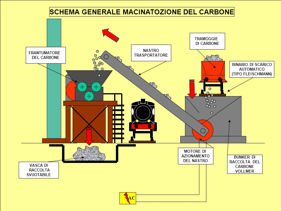 SCHEMA GENERALE MACINATOZIONE DEL CARBONE