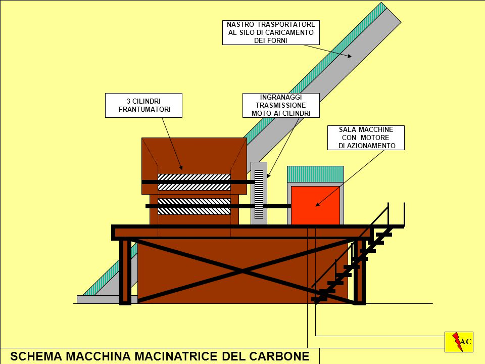 SCHEMA MACCHINA MACINATRICE DEL CARBONE