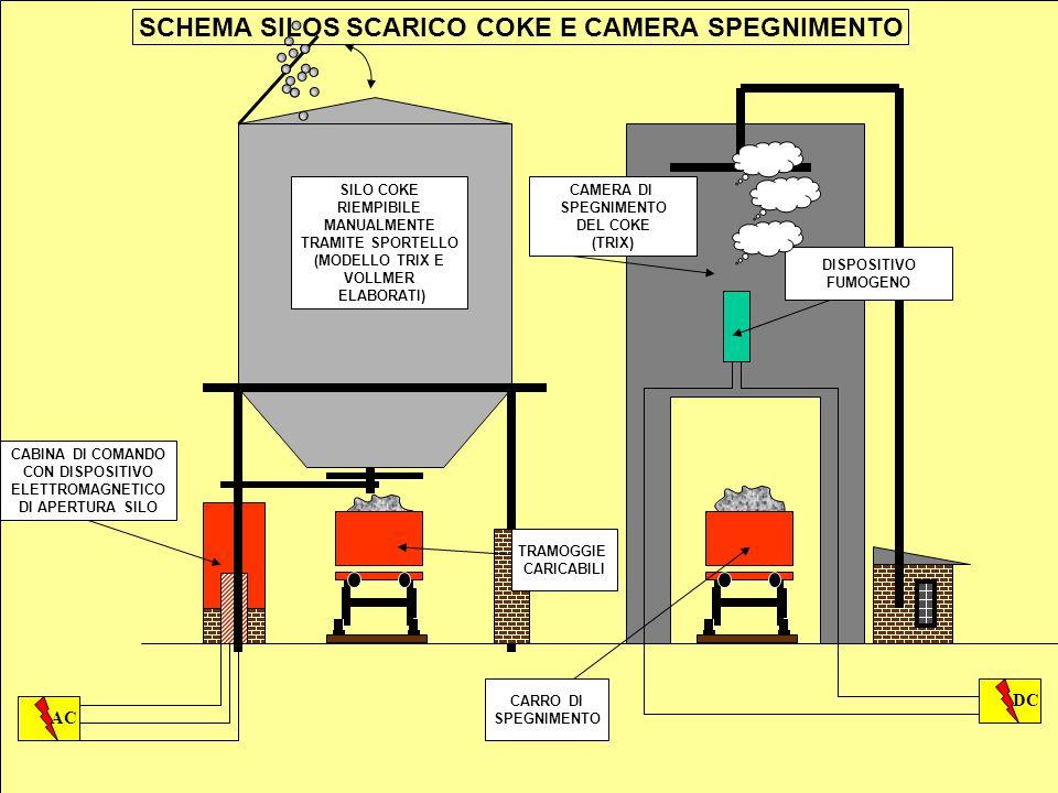 SCHEMA SILOS SCARICO COKE E CAMERA SPEGNIMENTO