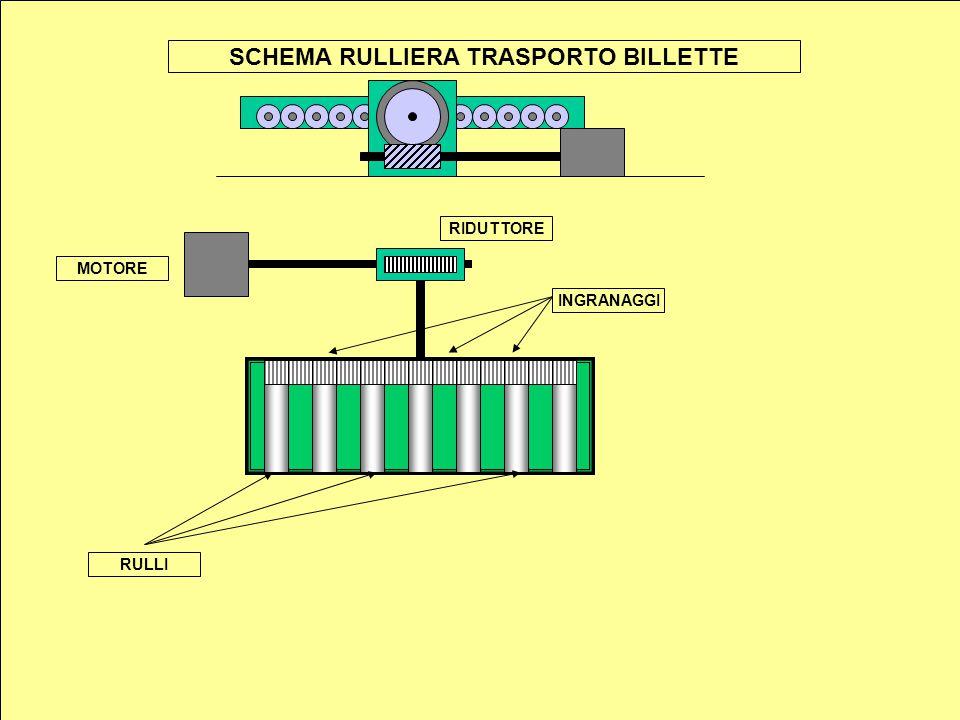 SCHEMA RULLIERA TRASPORTO BILLETTE