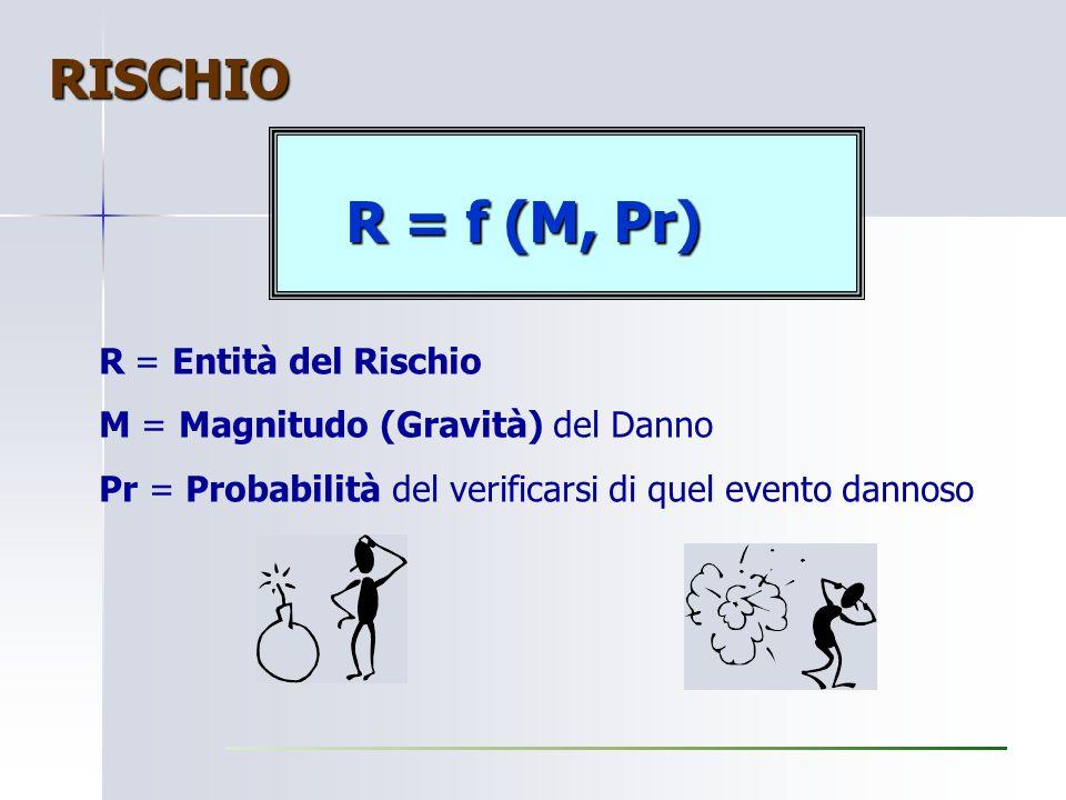 RISCHIO R = f (M, Pr) R = Entità del Rischio