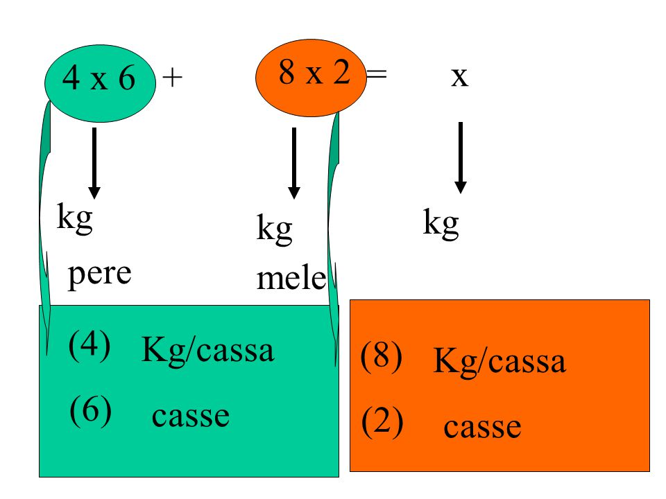 8 x 2 4 x 6 + = x kg kg kg pere mele (4) Kg/cassa (8) Kg/cassa (6) casse (2) casse