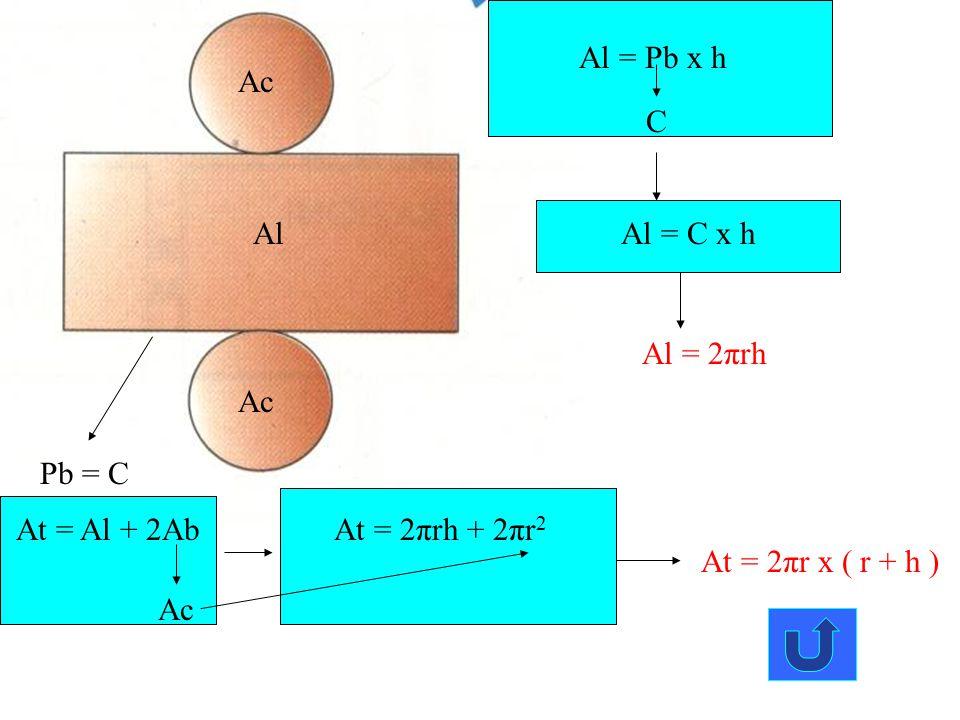 Al = Pb x h Ac. C. Al. Al = C x h. Al = 2πrh. Ac. Pb = C. At = Al + 2Ab. At = 2πrh + 2πr2. At = 2πr x ( r + h )