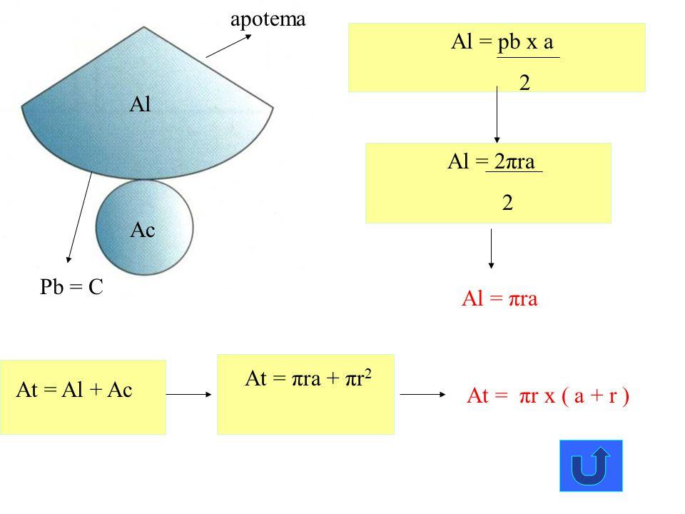 apotema Al = pb x a. 2. Al. Al = 2πra. 2. Ac. Pb = C. Al = πra. At = πra + πr2. At = Al + Ac.