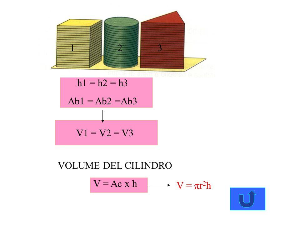 1 2 3 h1 = h2 = h3 Ab1 = Ab2 =Ab3 V1 = V2 = V3 VOLUME DEL CILINDRO V = Ac x h V = πr2h
