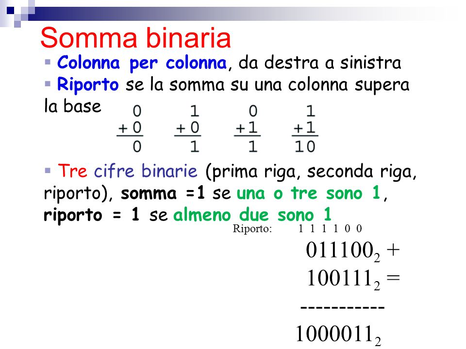 Somma binaria 0111002 + 1001112 = ----------- 10000112