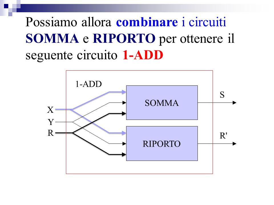 Possiamo allora combinare i circuiti SOMMA e RIPORTO per ottenere il seguente circuito 1-ADD