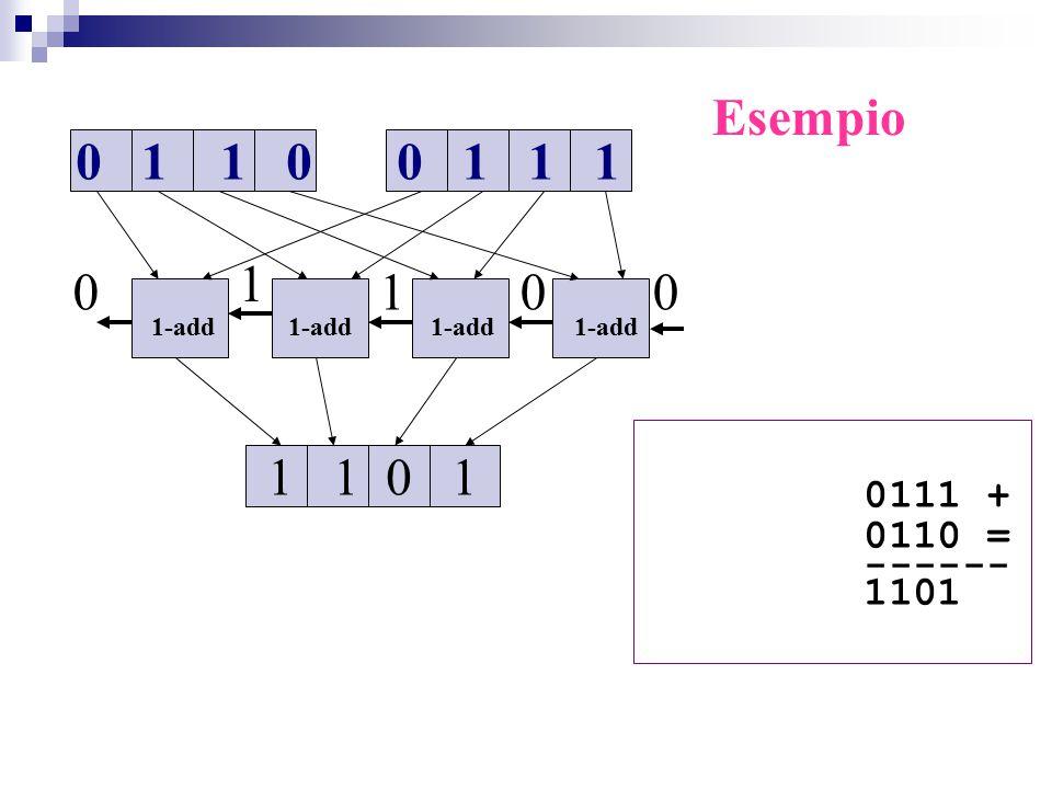 Esempio 0 1 1 0. 0 1 1 1. 1. 1. 1-add 1-add 1-add 1-add.