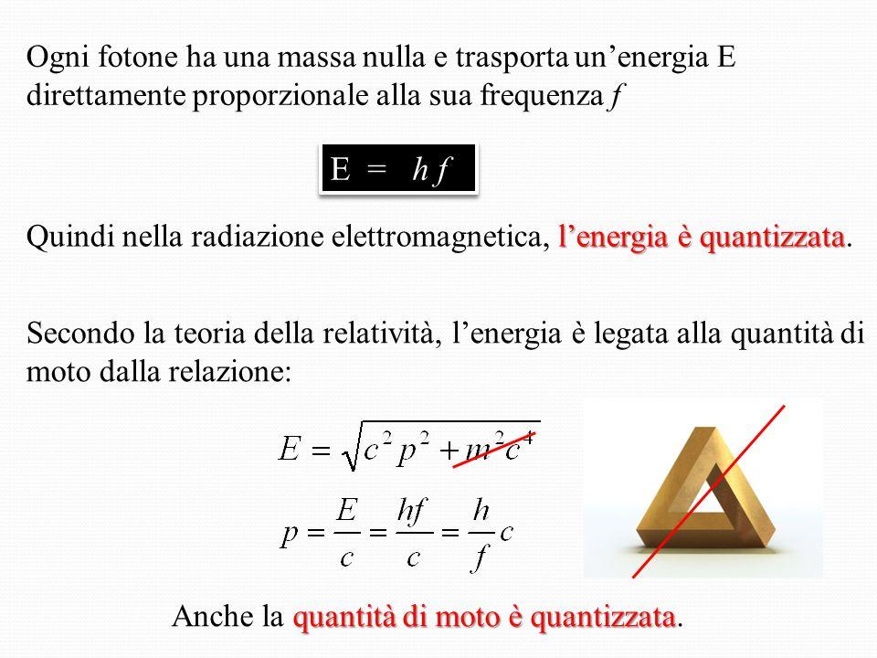 Ogni fotone ha una massa nulla e trasporta un'energia E direttamente proporzionale alla sua frequenza f