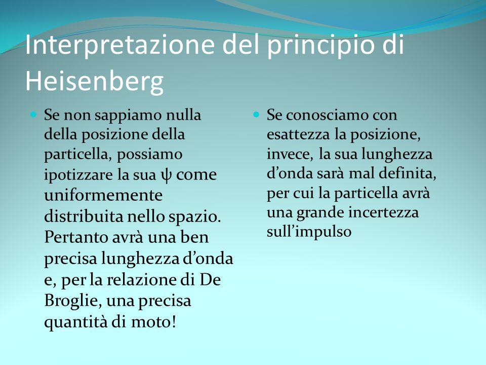 Interpretazione del principio di Heisenberg