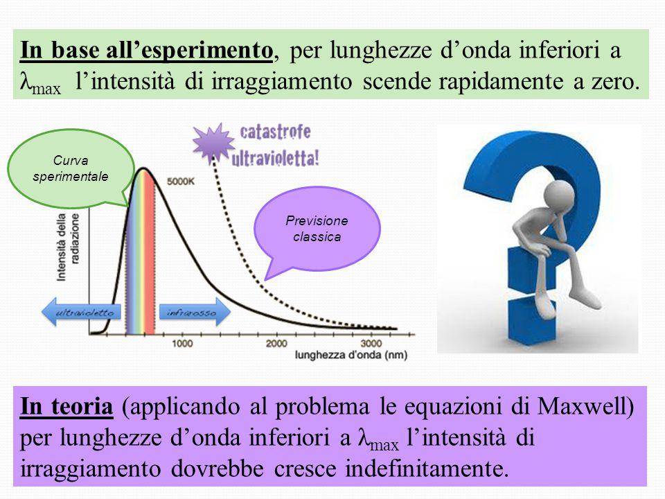 In base all'esperimento, per lunghezze d'onda inferiori a λmax l'intensità di irraggiamento scende rapidamente a zero.