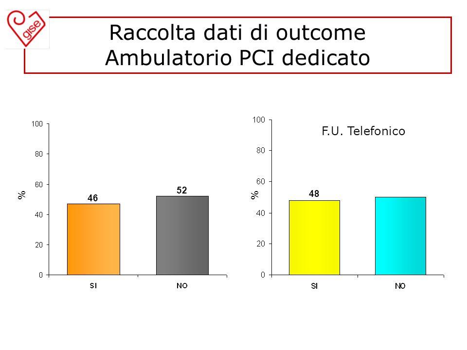 Raccolta dati di outcome Ambulatorio PCI dedicato