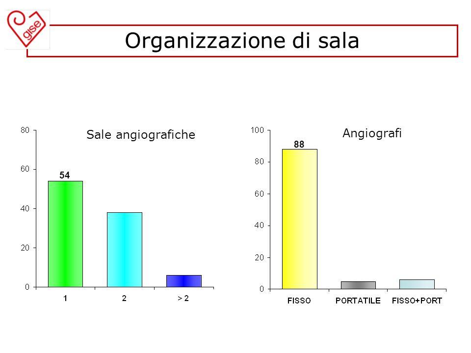 Organizzazione di sala