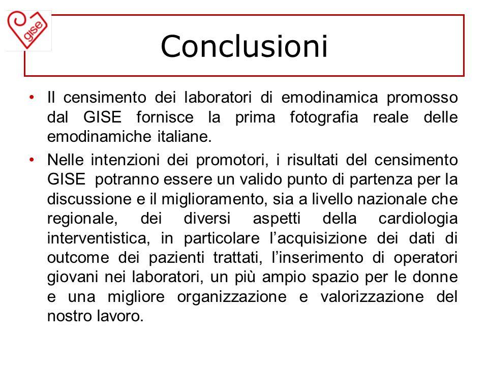 Conclusioni Il censimento dei laboratori di emodinamica promosso dal GISE fornisce la prima fotografia reale delle emodinamiche italiane.