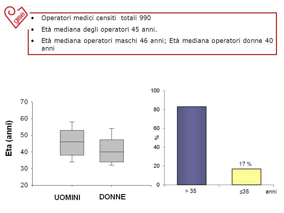 Operatori medici censiti totali 990